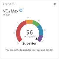 Vo2max graph