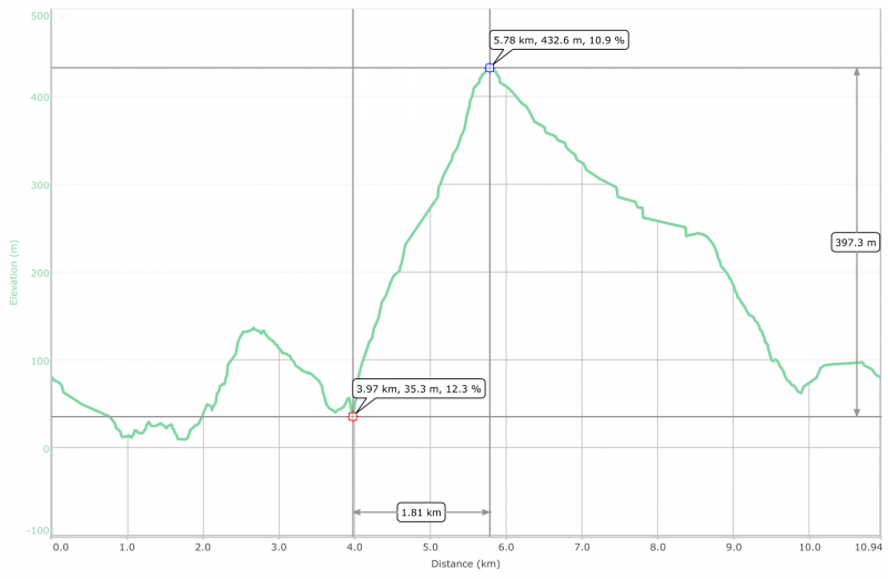 Elevation graph showing one hell of a climb